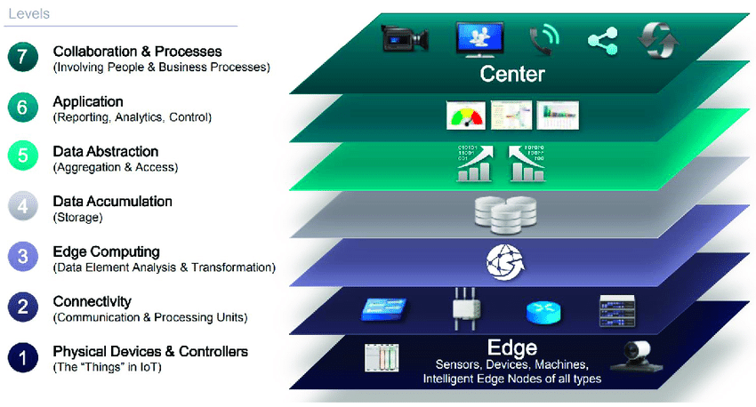 Physical Devices & Networks